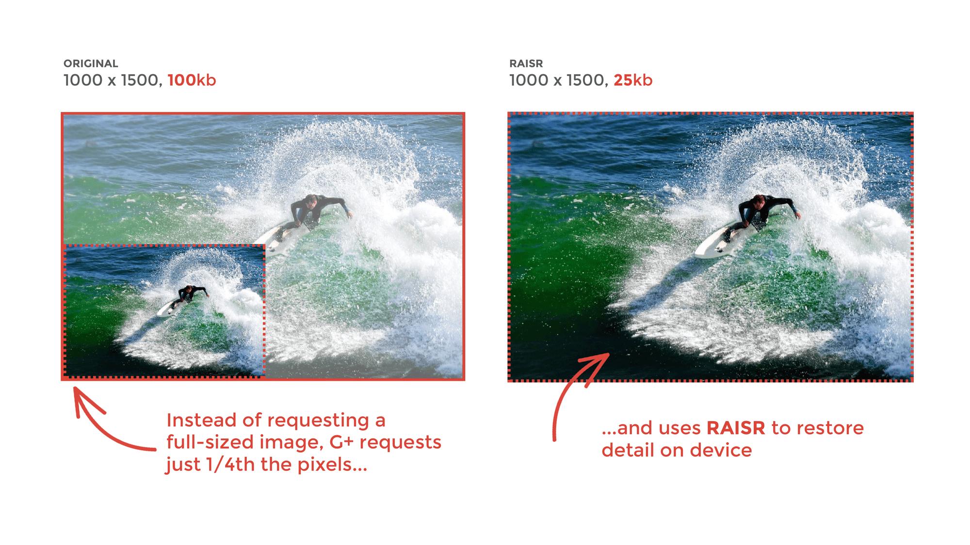 Google + : du machine learning pour réduire le poids des photos