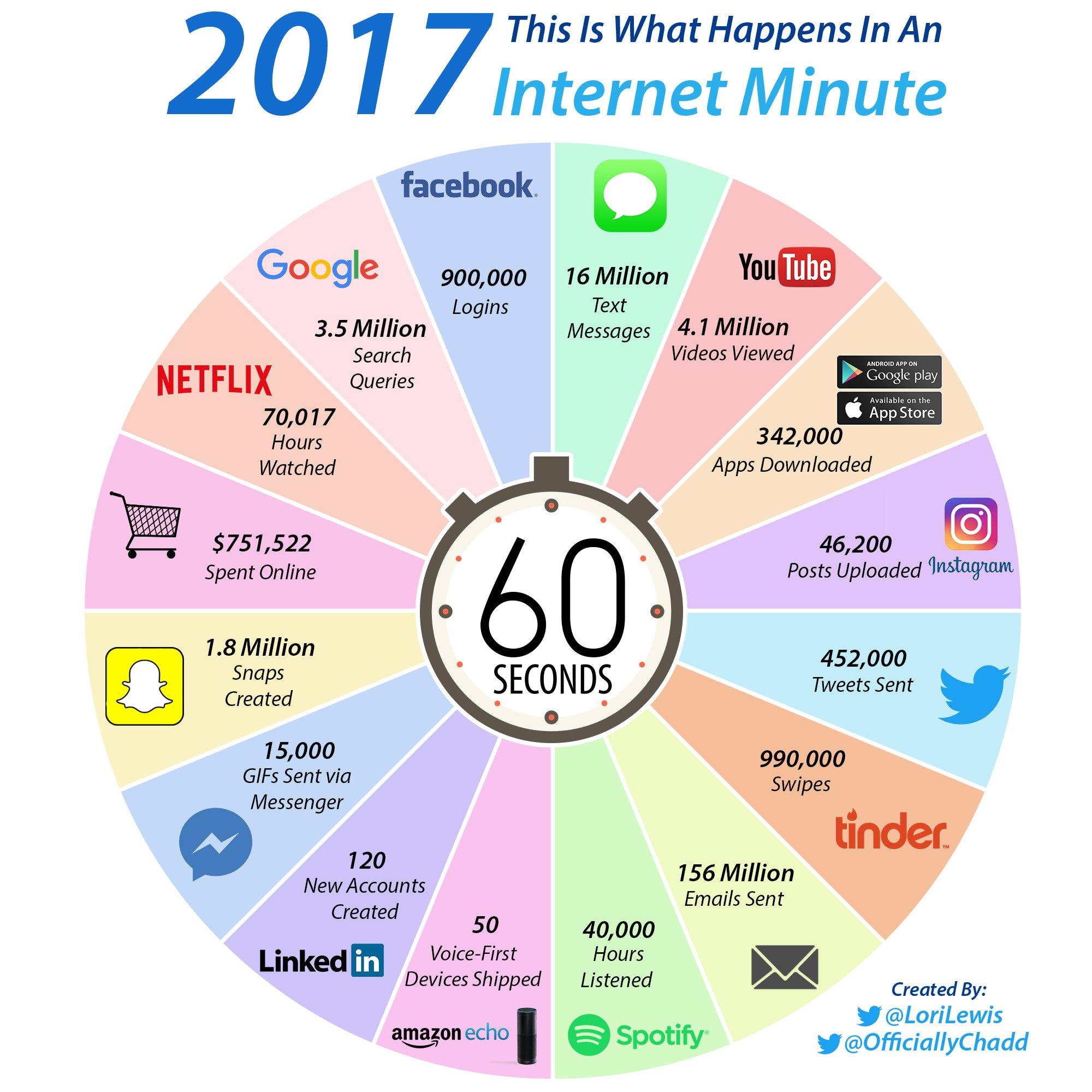 Que se passe-t-il sur Internet toutes les 60 secondes ?