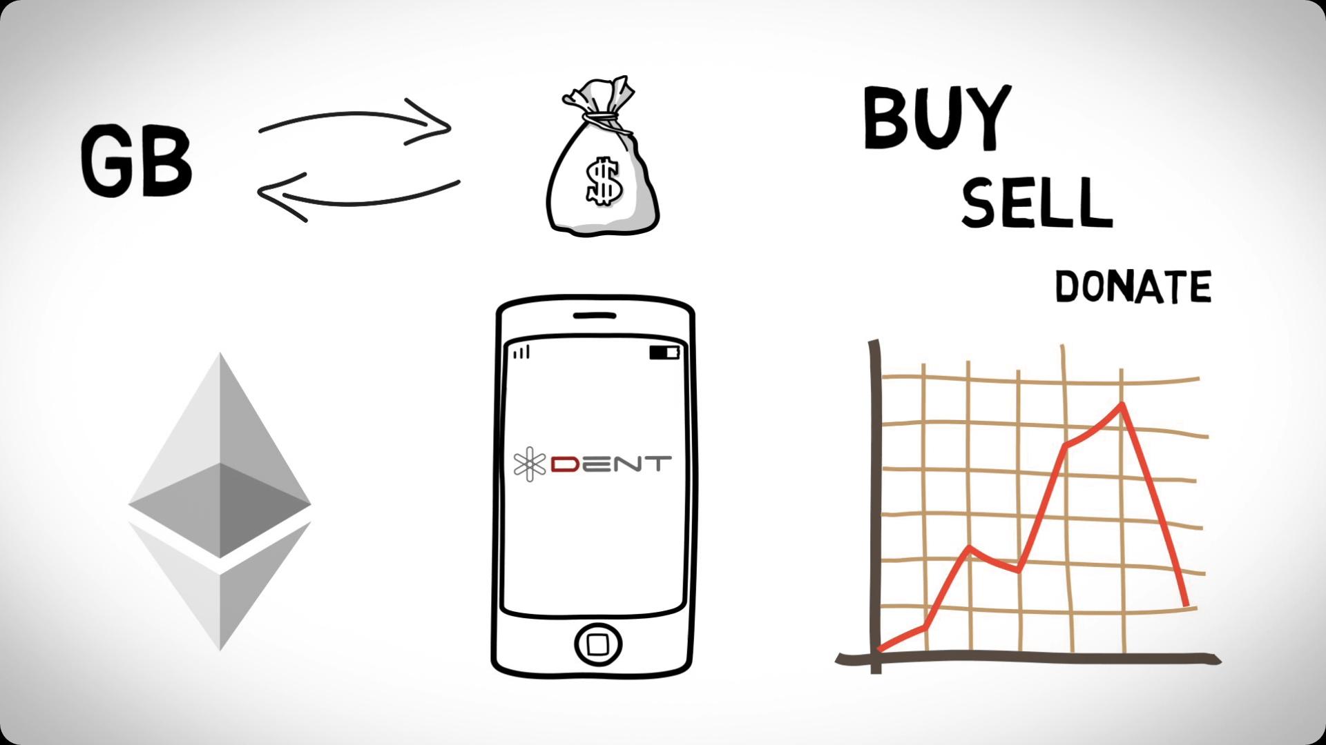 DentCoin propose le libre échange de la data mobile… mais sans expliquer comment
