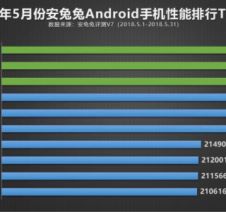 Top 10 des smartphones les plus puissants de mai selon AnTuTu