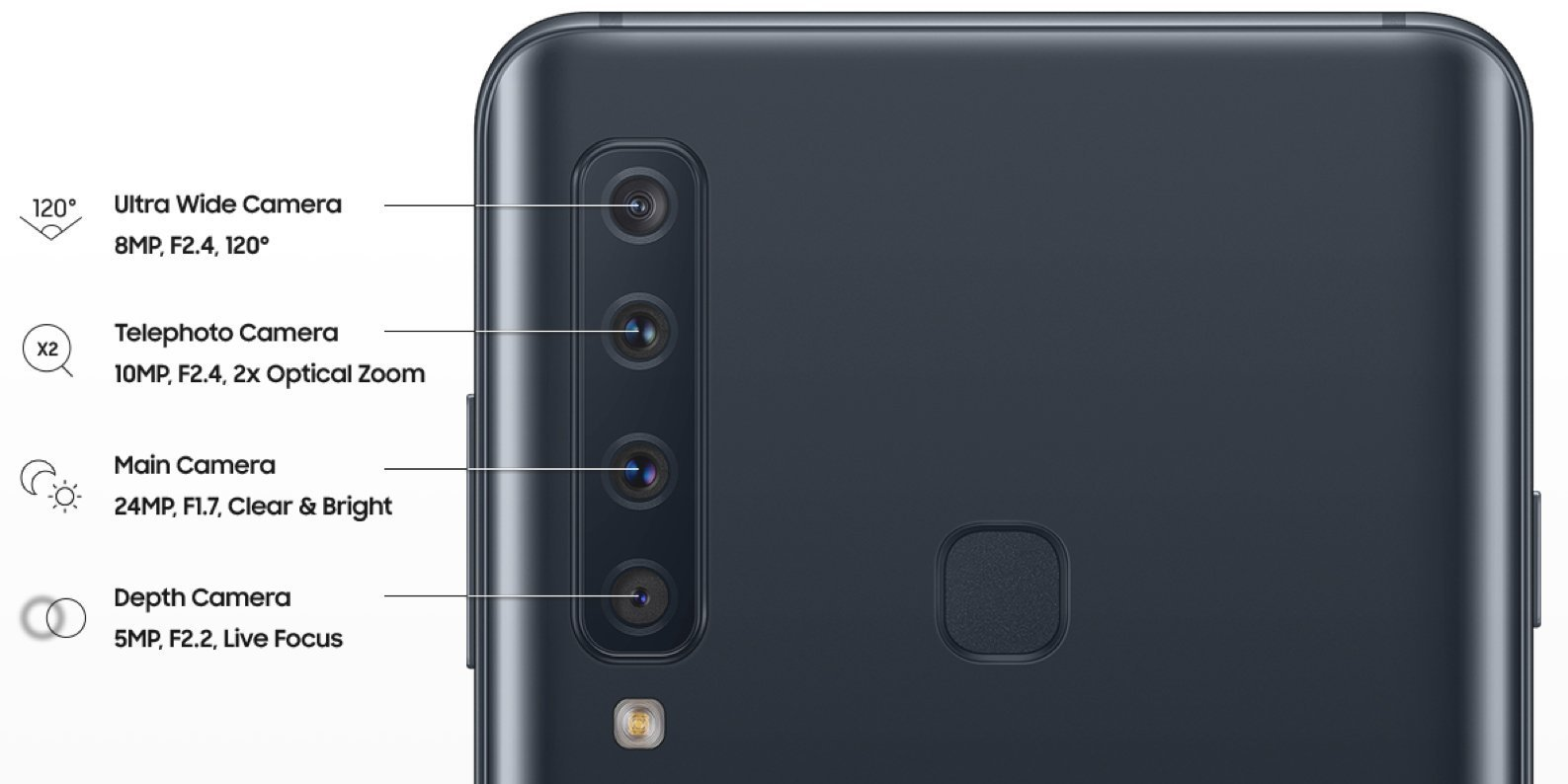Samsung Galaxy A9 (2018) : le smartphone à 4 capteurs photo dévoile sa fiche technique