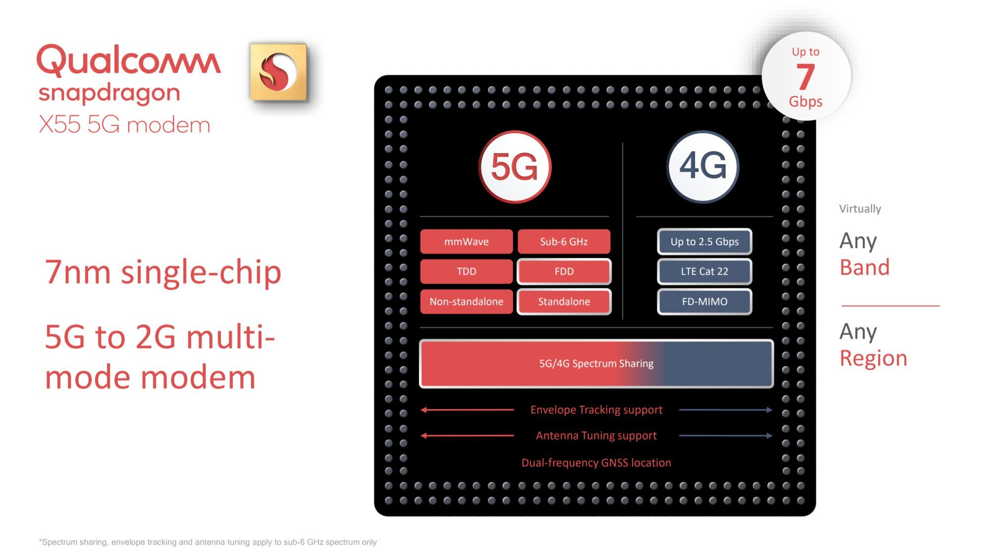 Qualcomm Snapdragon X55 : un modem 5G qui veut faciliter la transition