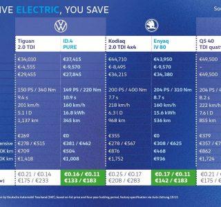 Volkswagen a comparé le coût au kilomètre de ses électriques et de ses thermiques