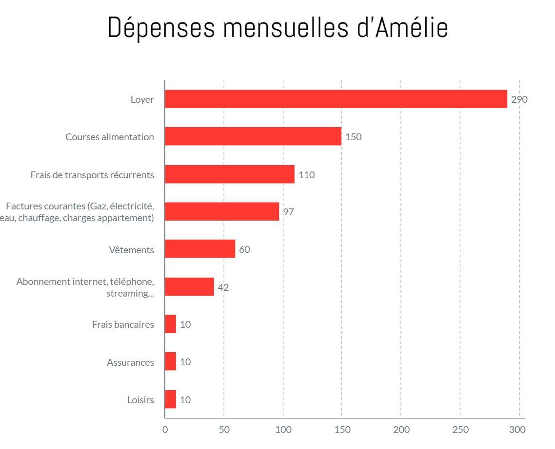 Amélie, 1680€ par mois en région rurale: «J'épargne entre 600 et 1000€ mensuellement»