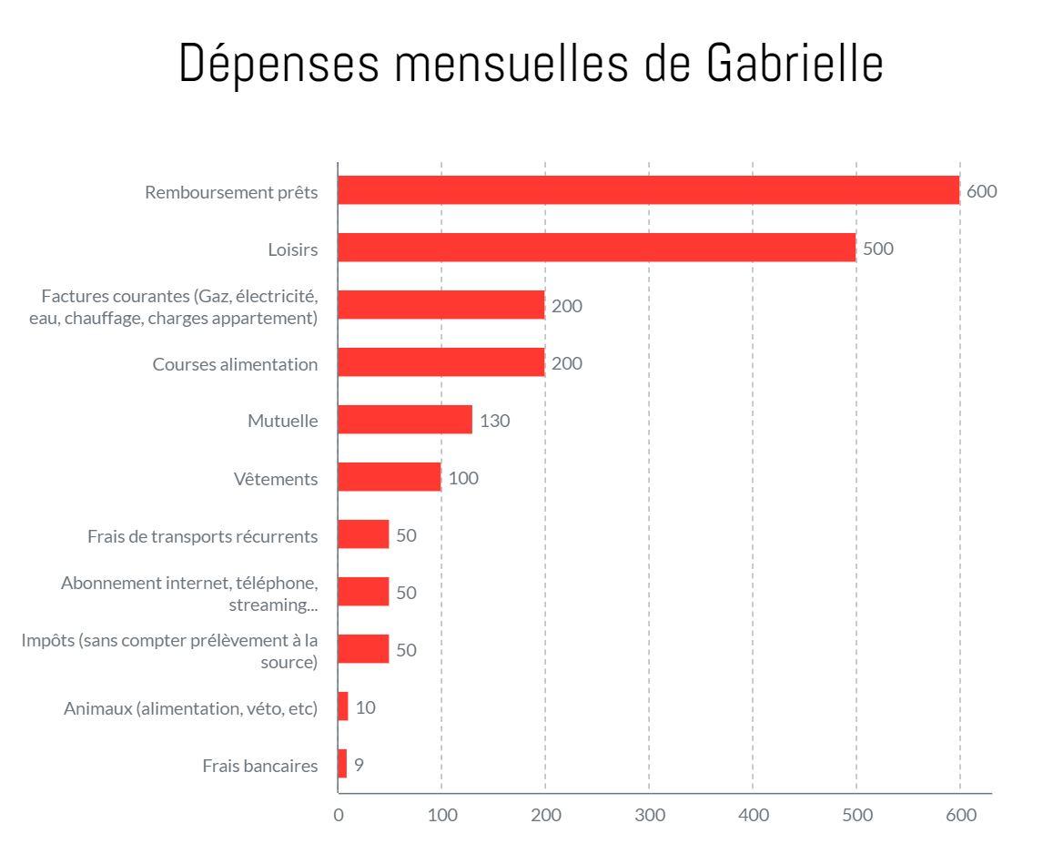 Gabrielle, 2450€ par mois: «Je tiens mes comptes depuis mes 12 ans»