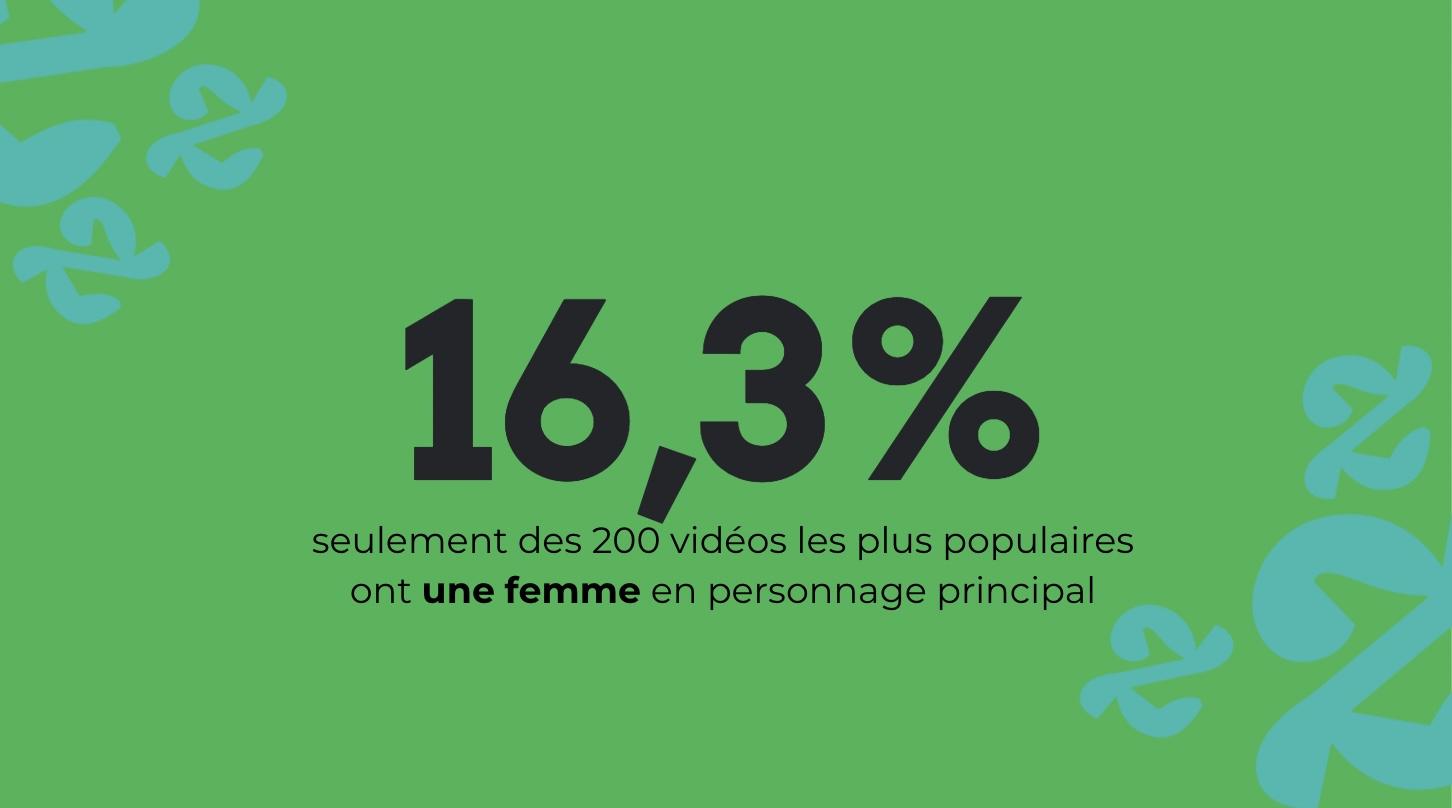 Les vraies stars de YouTube France? Le sexisme, les stéréotypes de genre et la virilité exacerbée