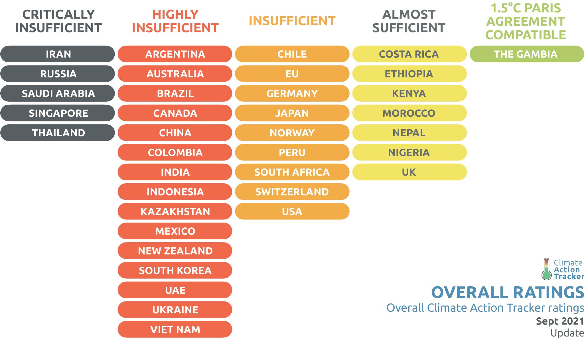 Classement des engagements des Etats de la COP21 par Climat Action Tracker